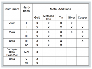 Table of Larica Metal Rosins