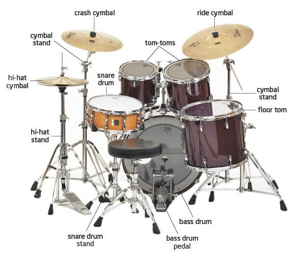 choosing your first drum kit. Black Bedroom Furniture Sets. Home Design Ideas